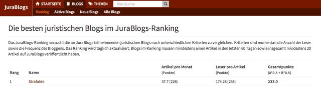JuraBlogs, Ranking, Rechtsanwalt, Strafverteidiger, Hamburg, Strafakte, Deutschland, Strafrecht, Strafprozessrecht