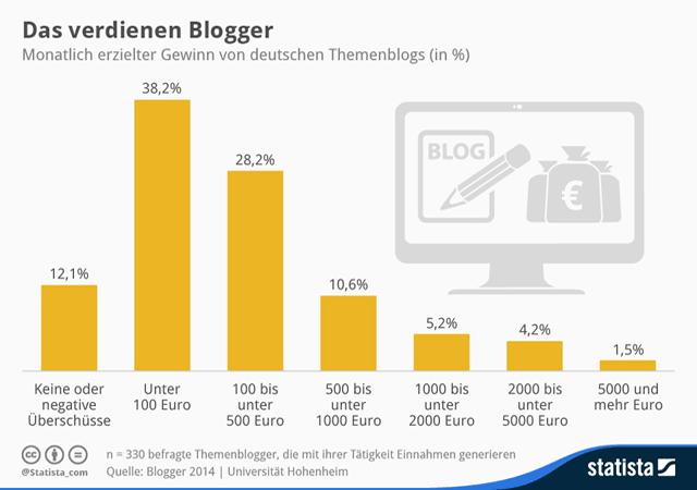 Selbstverständnis, Blogger, Blogosphäre, Blawgosphäre
