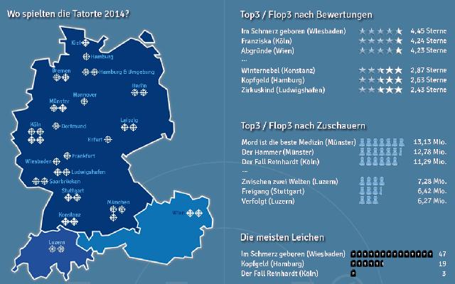 Tatort, Jahresrückblick, Top 3, Flop 3, meiste, Leichen, Tatorte, Orte, Komissare